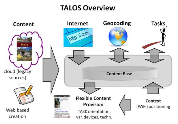TALOS Overview